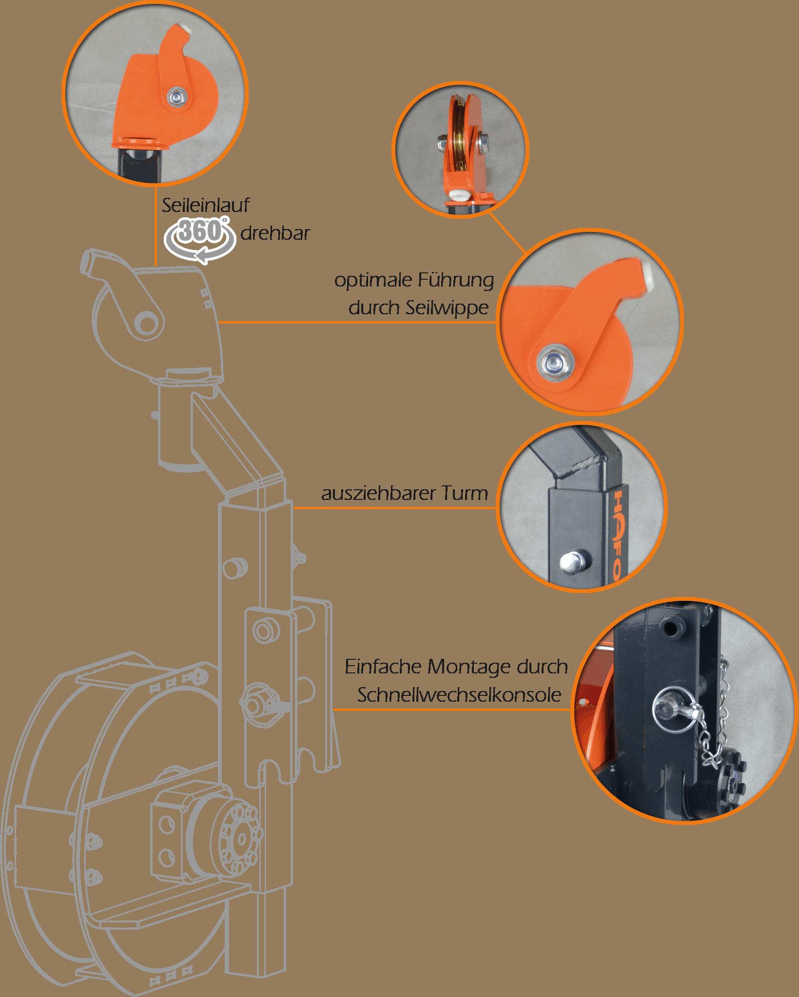 Detaillerte Darstellung (inklusvive Beschreibung der einzelnen Elemente) der HAFO Hilfswinde
